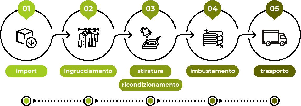 Metodo - Stireria industriale M.A.G.I.C. COMPANY S.R.L.
